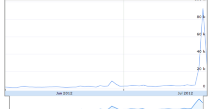 Romney's Twitter surge countered with #MoreFakeMitt